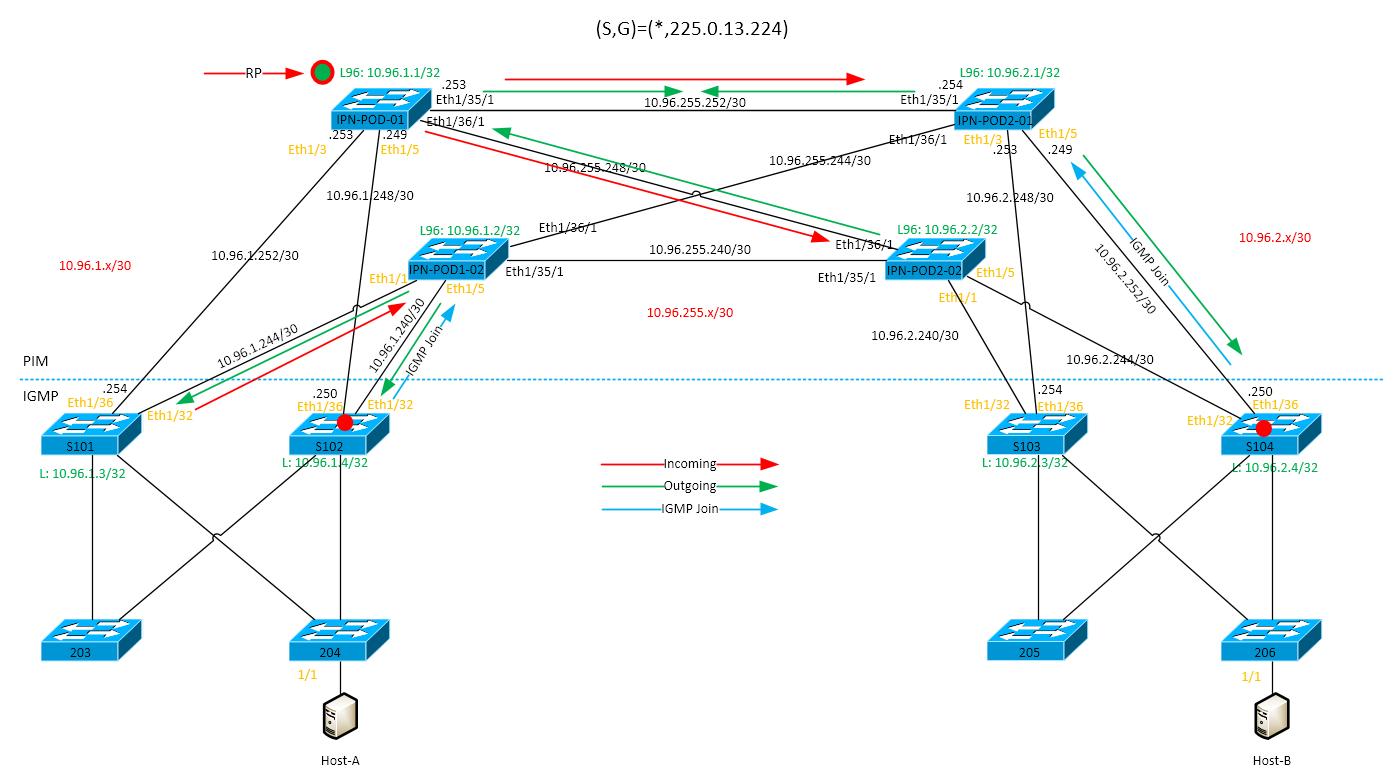 Cisco ACI Multi-Pod (Pt 1) - IPN (Inter-Pod Network) Configuration