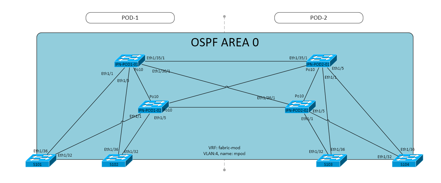 Cisco ACI Multi-Pod (Pt.1) - IPN (Inter-Pod Network) Configuration ...